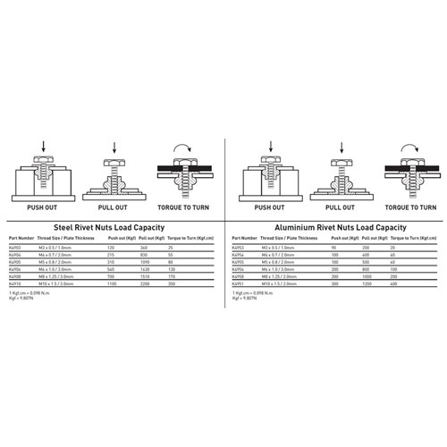 Nut Riveter Twin Handle 68 Piece | Riveters (20) - Kincrome